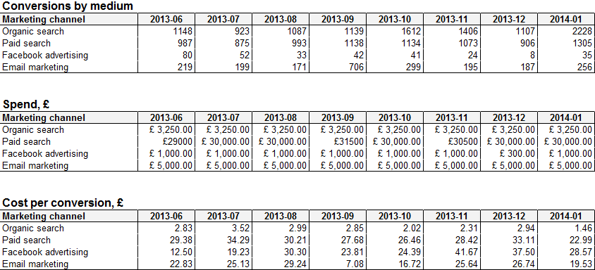 CPA trend data