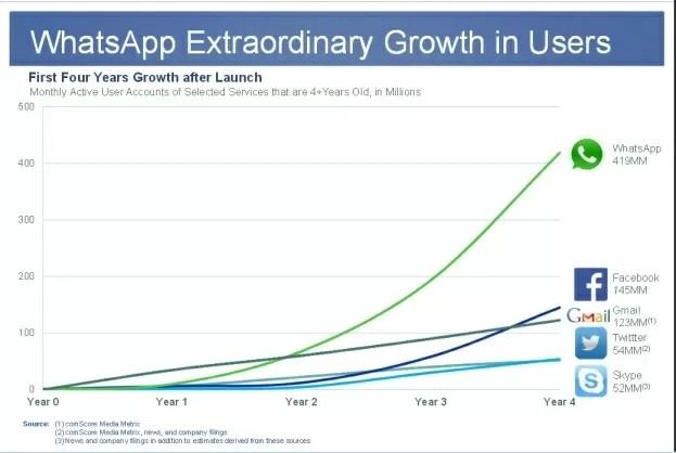 Whatsapp user growth chart