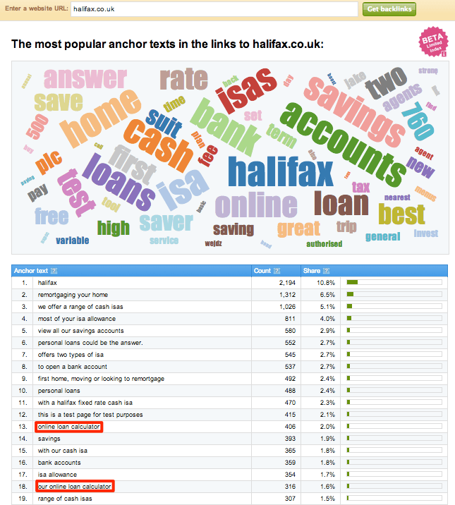 halifax.co.uk anchor texts