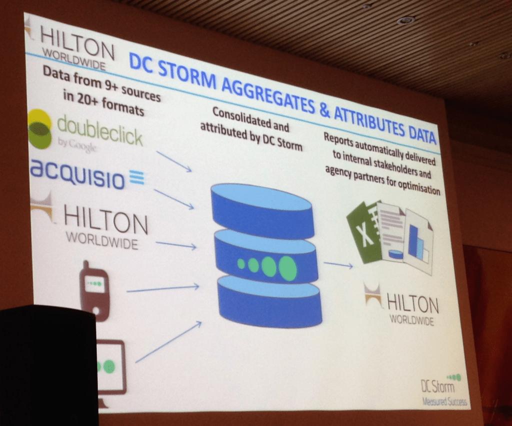 RIMC Hilton Worldwide DC Storm