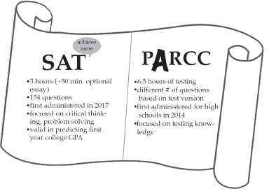 Collegeboard, PARCC // Source
