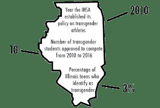 Anticipating transgender athletes