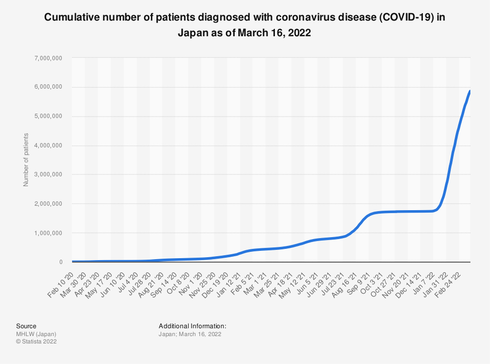 Statistic: Cumulative number of patients diagnosed with coronavirus disease (COVID-19) in Japan as of March 17, 2020, by state of health | Statista