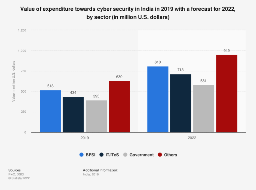 Statistic: Value of expenditure towards cyber security in India in 2019 with a forecast for 2022, by sector (in million U.S. dollars)   Statista