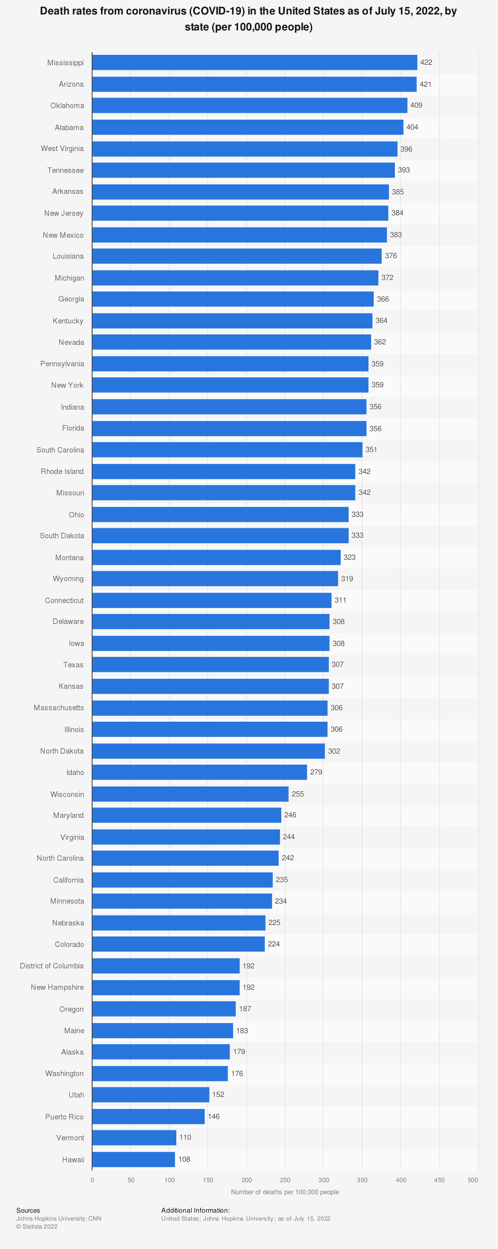 Statistic: Death rates from coronavirus (COVID-19) in the United States as of February 17, 2021, by state (per 100,000 people) | Statista