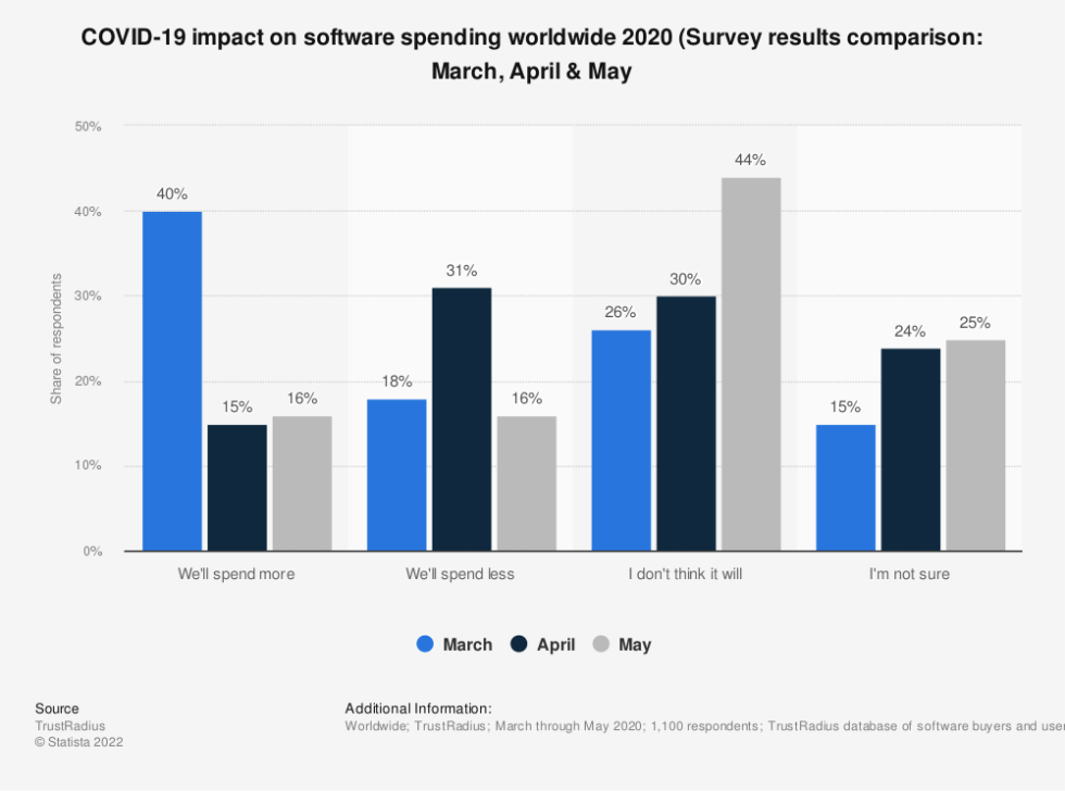 Statistic: COVID-19 impact on software spending worldwide 2020 (Survey results comparison: March, April & May) | Statista