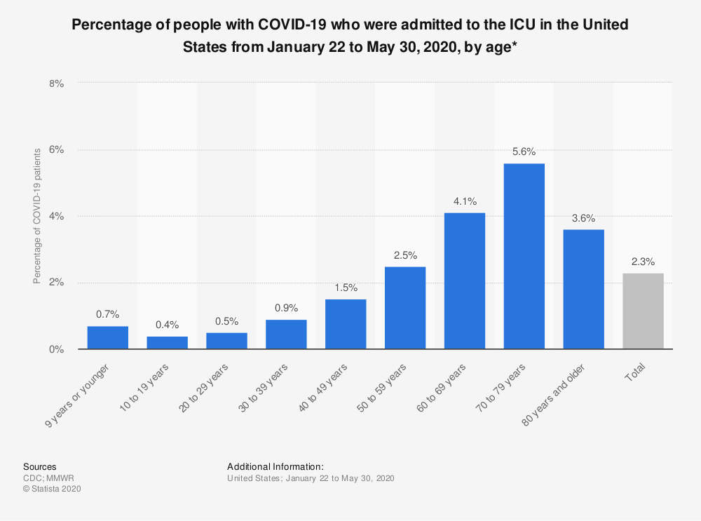 Statistic: Percentage of people with COVID-19 who were admitted to the ICU in the United States from January 22 to May 30, 2020, by age* | Statista