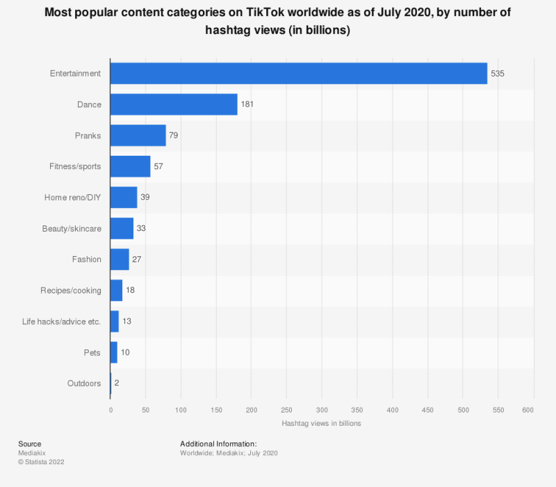 Statistic: Most popular content categories on TikTok worldwide as of June 2020, by number of hashtag views (in billions)   Statista