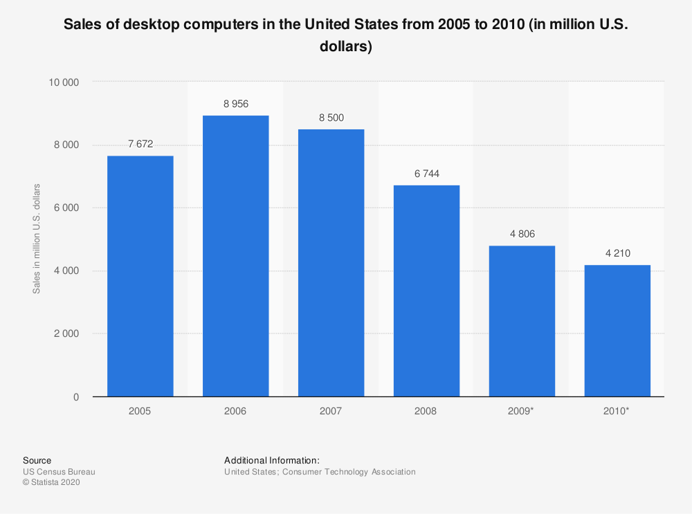 Desktop computers: U.S. consumer electronics sales