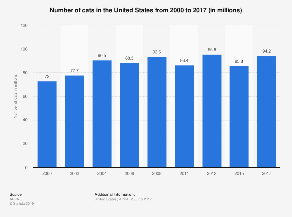 Statistic: Number of cats in the United States from 2000 to 2017/2018 (in millions) | Statista