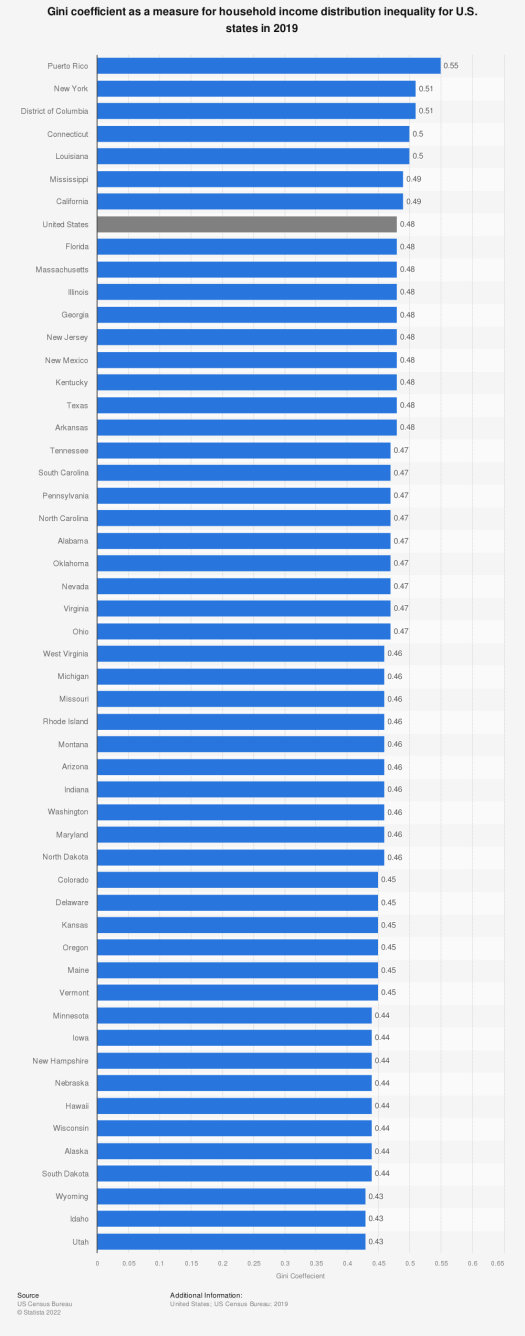 Statistic: Gini coefficient as a measure for household income distribution inequality for U.S. states in 2018 | Statista