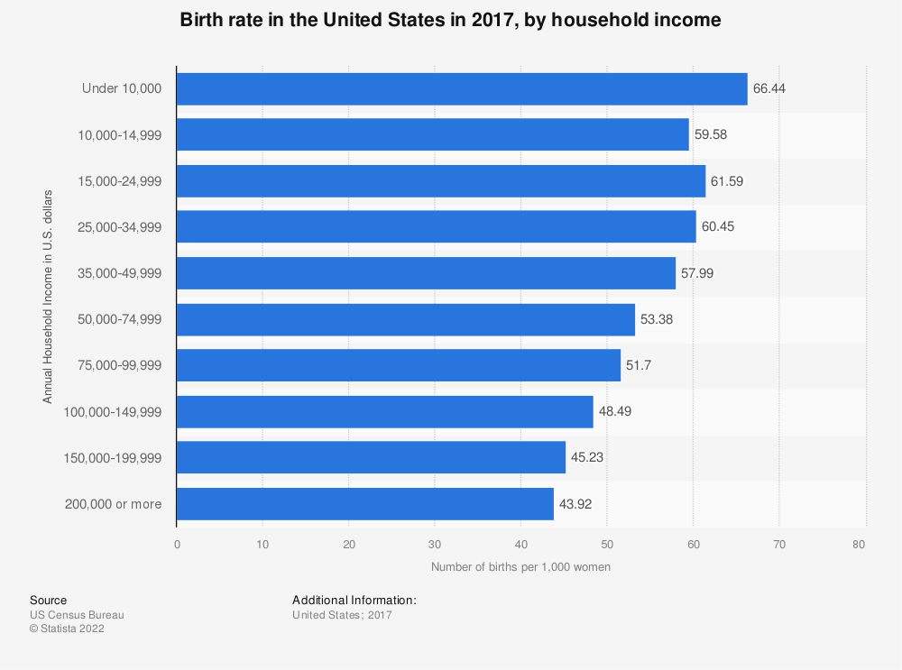 Statistic: Birth rate in the United States in 2014, by household income | Statista