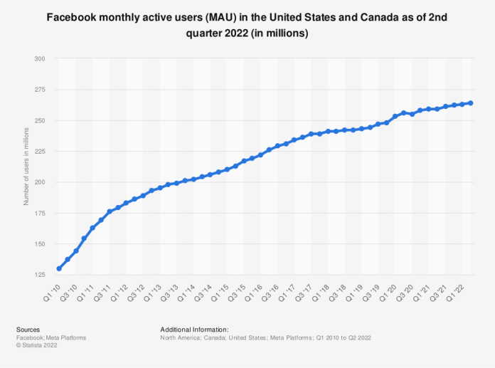 Statistic: Number of monthly active Facebook users in the United States and Canada as of 4th quarter 2017 (in millions) | Statista