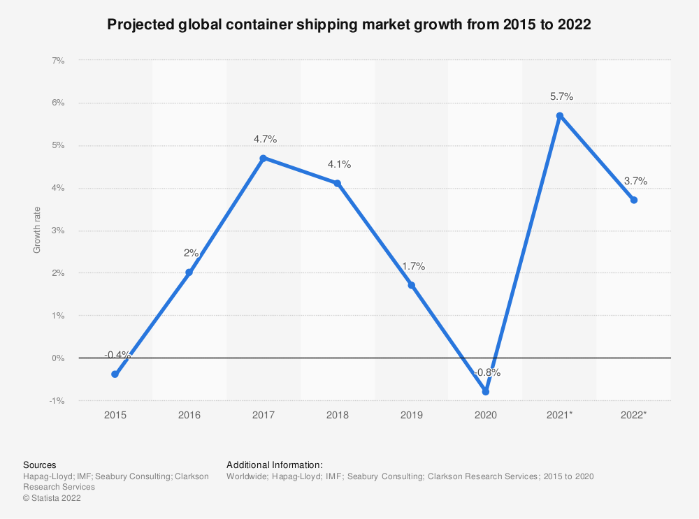Statistic: Projected global container market demand growth between 2003 and 2018 | Statista