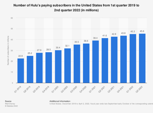 Statistic: Number of Hulu's paying subscribers in the United States from 1st quarter 2019 to 4th quarter 2020 (in millions) | Statista