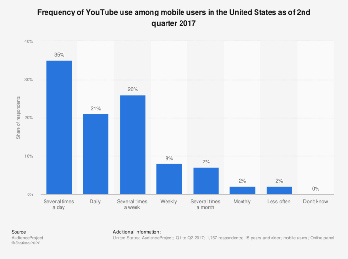 Statistic: Frequency of U.S. internet users watching YouTube videos as of May 2013 | Statista