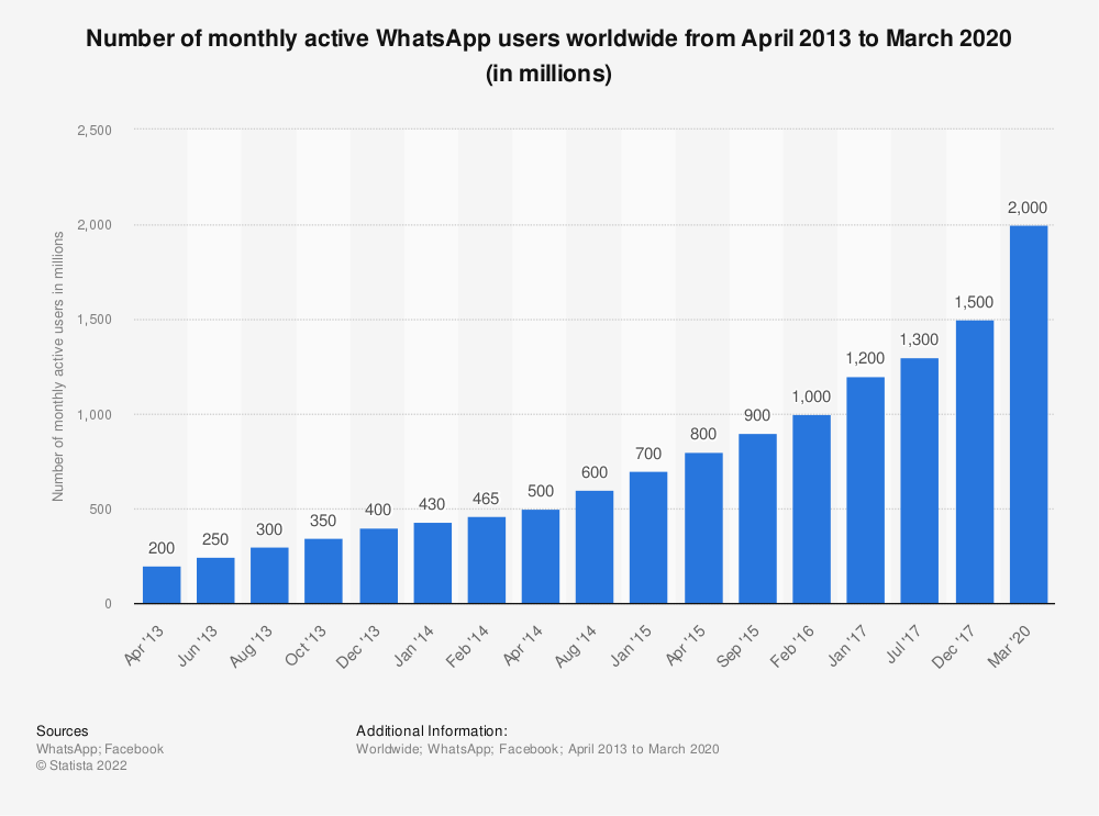 Statistic: Number of monthly active WhatsApp users worldwide from April 2013 to April 2015 (in millions) | Statista