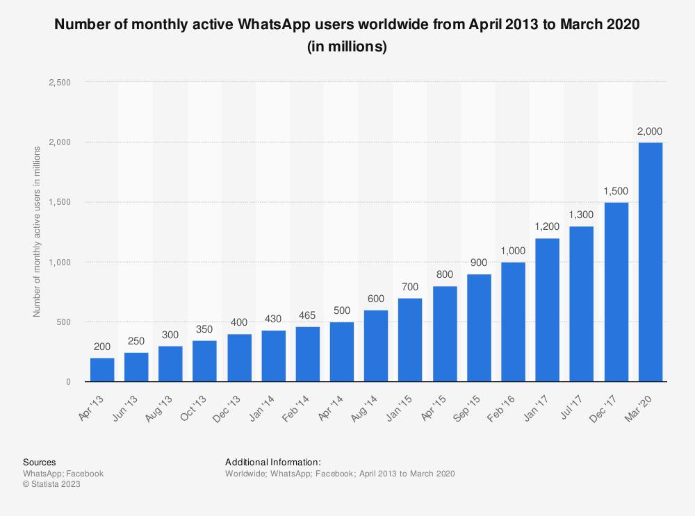 Gráfica de crecimiento de WhatsApp.