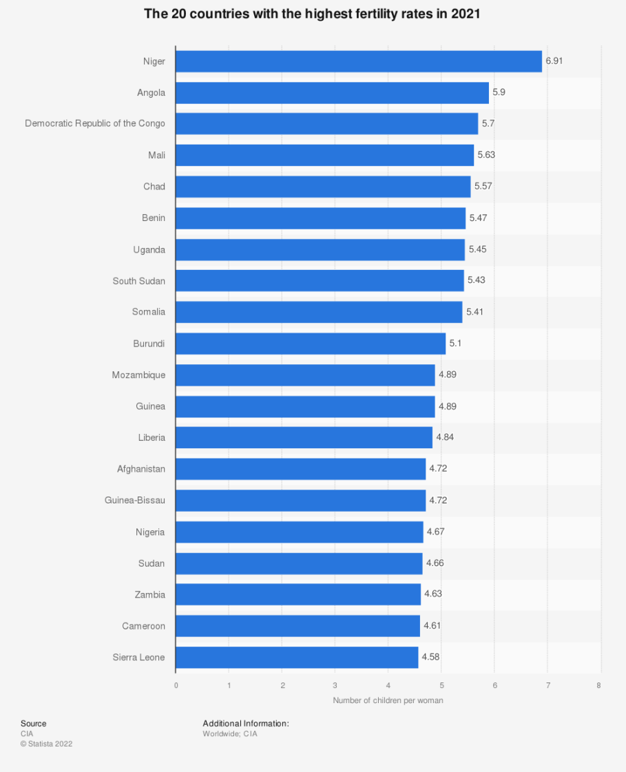 Countries with the highest birth rates 2017 | Statista