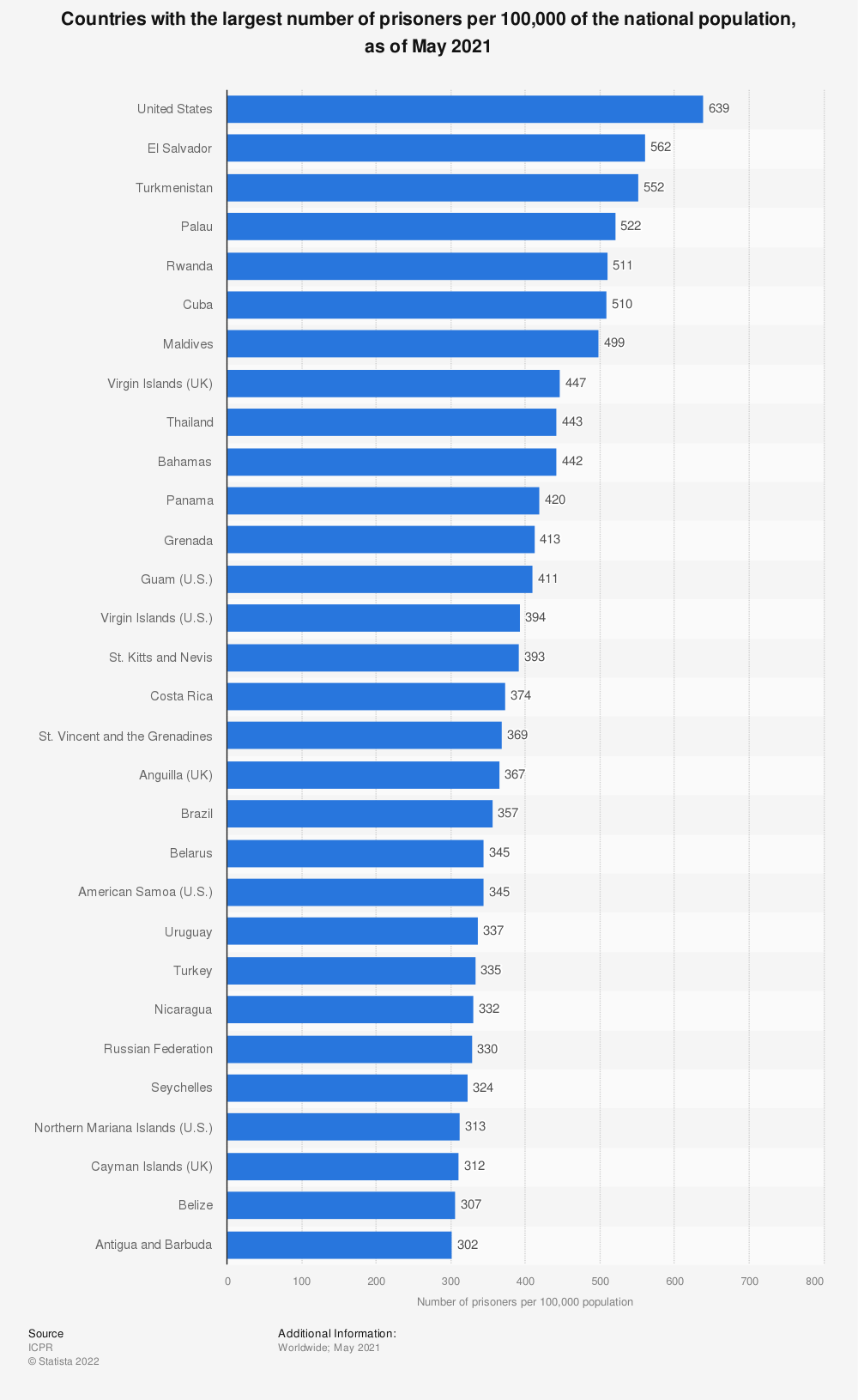 Countries with the most prisoners per 100,000 inhabitants, as of 2013