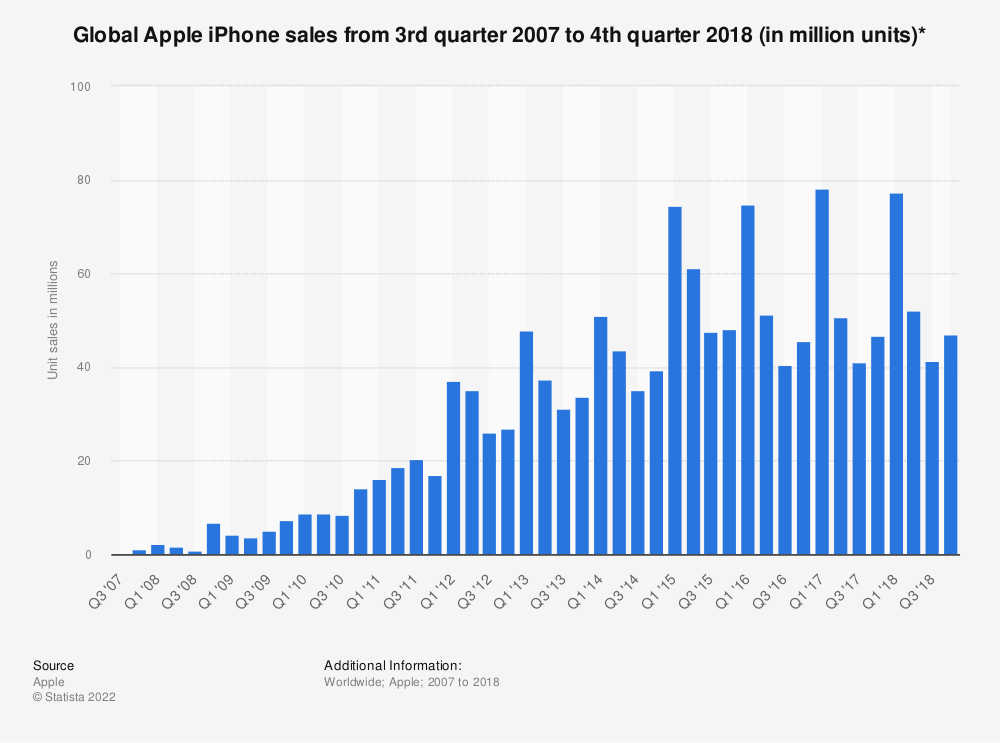 Statistic: Global Apple iPhone sales from 3rd quarter 2007 to 3rd quarter 2015 (in million units) | Statista