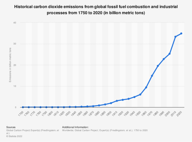 Statistic: Historical carbon dioxide emissions from global fossil fuel combustion and industrial processes from 1758 to 2018 (in million metric tons)* | Statista