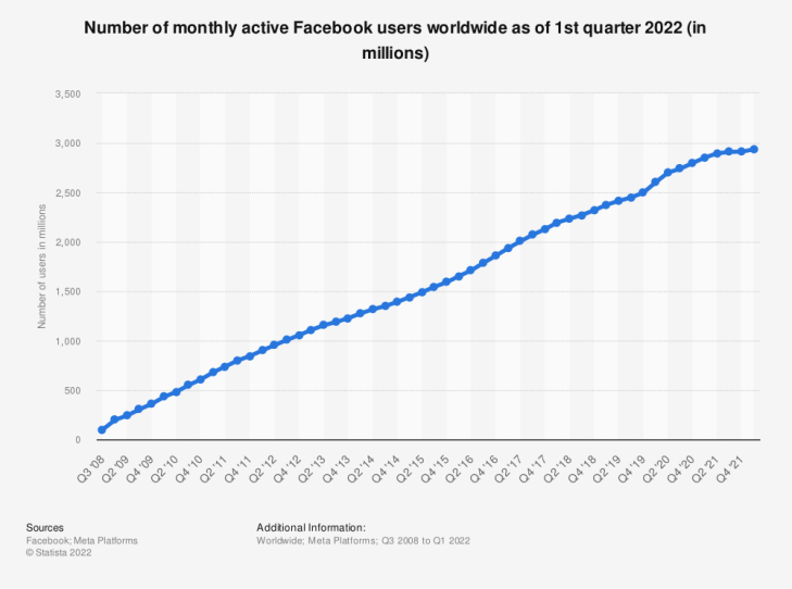 Statistic: Number of monthly active Facebook users worldwide as of 4th quarter 2014 (in millions) | Statista