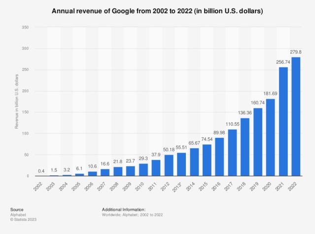 Statistic: Annual revenue of Google from 2002 to 2019 (in billion U.S. dollars) | Statista