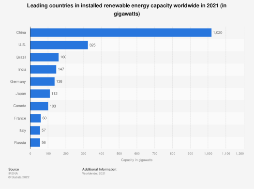 Image result for renewable energy by country ranking