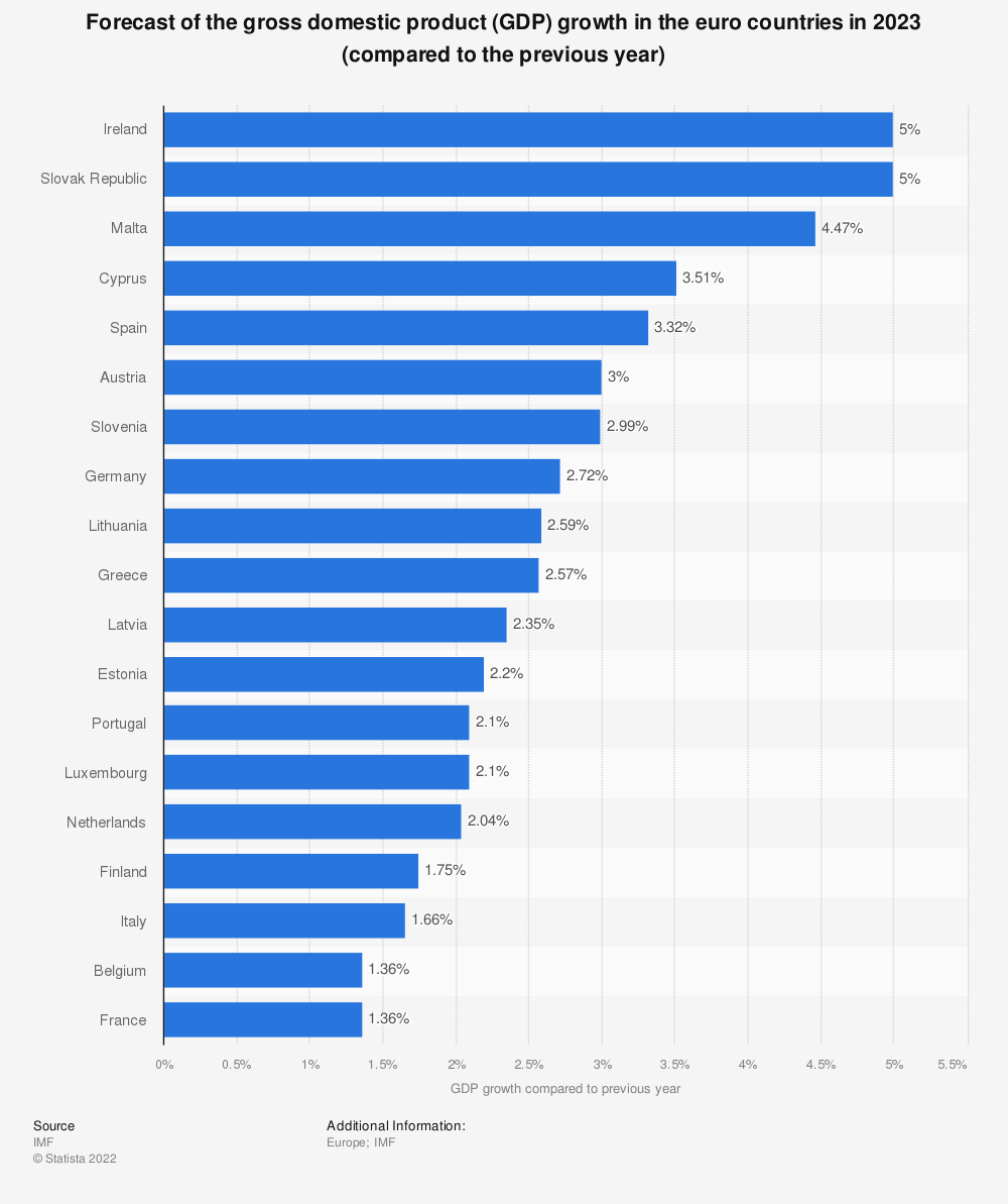 Image result for G-20 Nations 2015 population, GDP, Trade