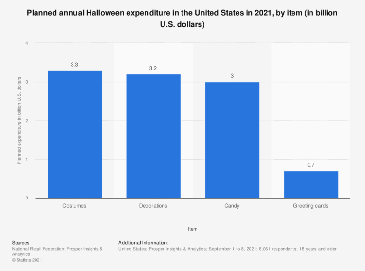 Statistic: Planned annual Halloween expenditure in the United States in 2018, by item (in billion U.S. dollars) | Statista