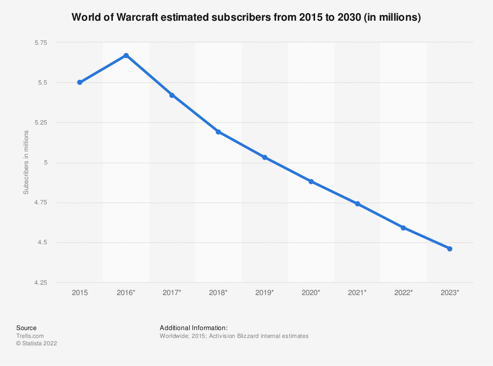 Statistic: Number of World of Warcraft subscribers from 1st quarter 2005 to 3rd quarter 2014 (in millions) | Statista