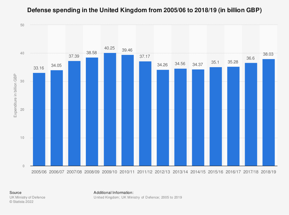 Statistic: Defense spending in the United Kingdom (UK) from 2008/09 to 2015/16 (in million GBP) | Statista