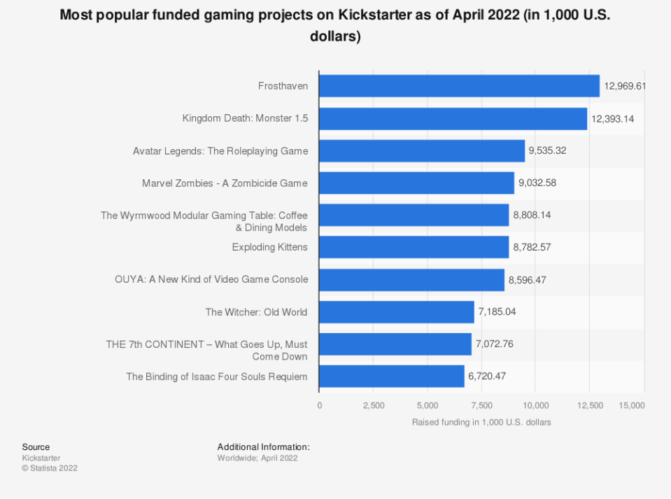 Statistic: Most popular funded gaming projects on Kickstarter as of November 2020 | Statista