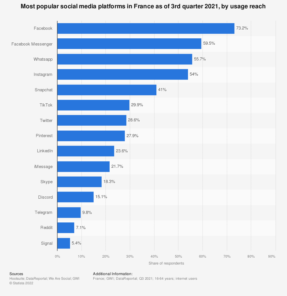 Statistic: Penetration rate of leading social networks in France during the third quarter of 2019 | Statista