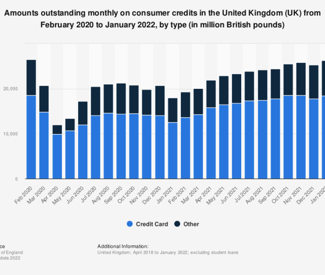 E2 80 A2 Uk Amounts Outstanding Consumer Credit By Type 2016 2018 Statistic