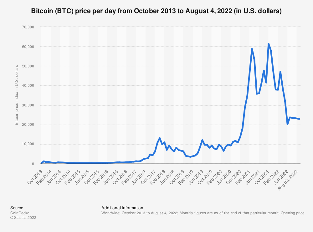Statistic: Bitcoin price from October 2013 to March 18, 2021 (in U.S. dollars) | Statista