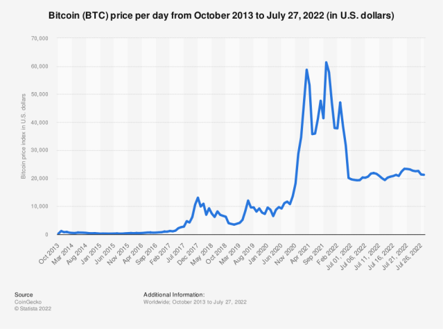 Statistic: Bitcoin price from October 2013 to January 11, 2021 (in U.S. dollars) | Statista