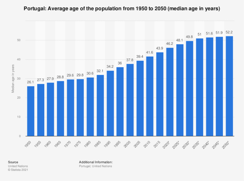 Portugal - average age of the population 1950-2050 | Statista