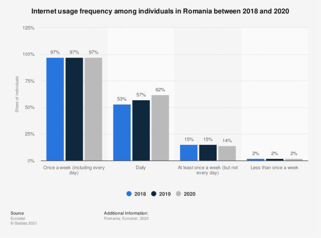 Statistic: Internet usage frequency among individuals in Romania in 2014 | Statista