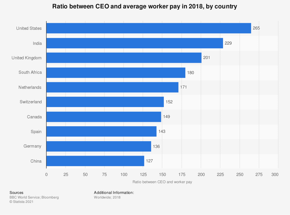 Image result for change in hourly wage rates by country