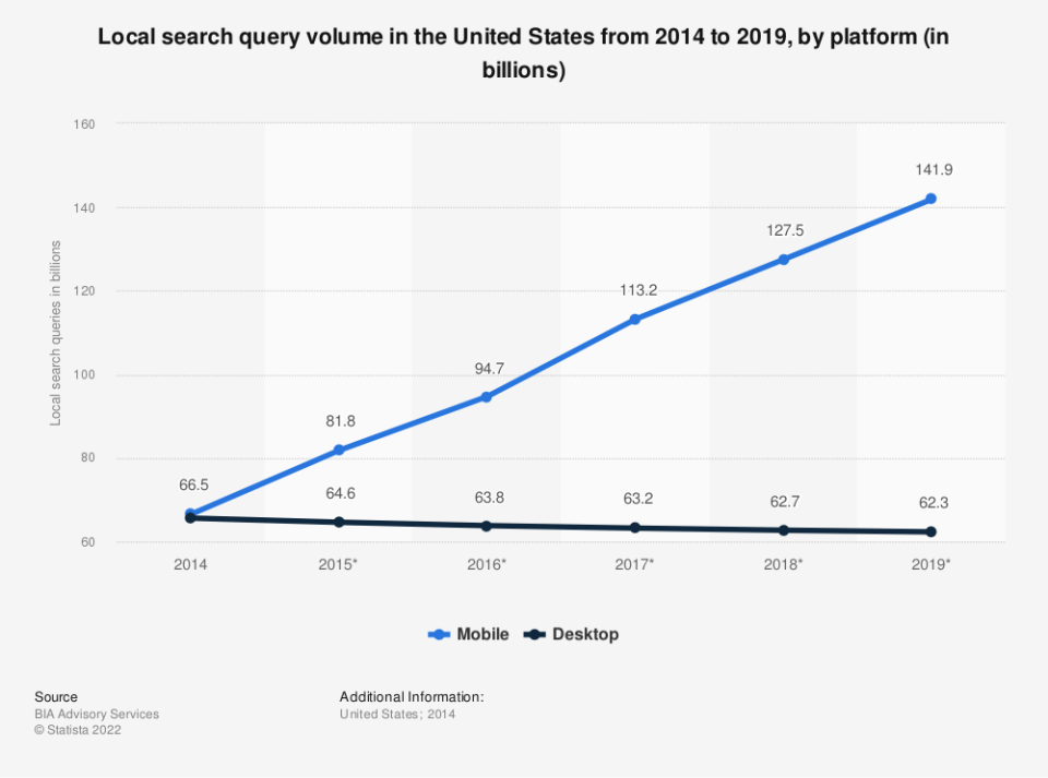 Statistic: Local search query volume in the United States from 2014 to 2019, by platform (in billions)   Statista