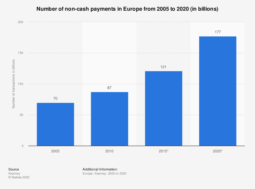 Statistic: Number of non-cash payments in Europe from 2005 to 2020* (in billions)   Statista   customer experience in banking