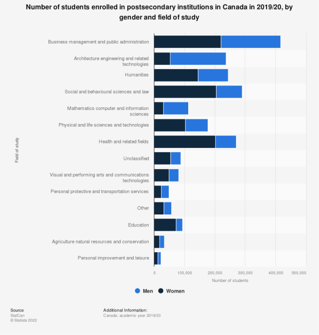 Statistic: Number of students enrolled in postsecondary institutions in Canada in 2017/18, by gender and field of study | Statista
