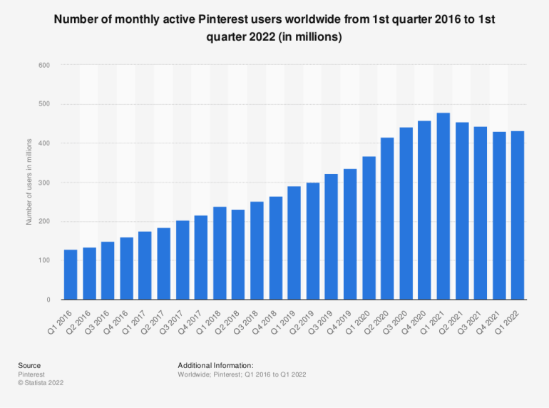 Statistic: Number of monthly active Pinterest users worldwide from 2nd quarter 2016 to 2nd quarter 2021 (in millions) | Statista