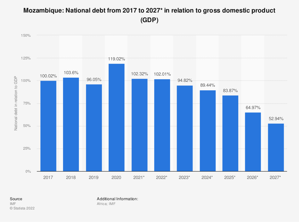 Mozambique National Debt In Relation To Gross Domestic Product Gdp 2016 2026 Statista