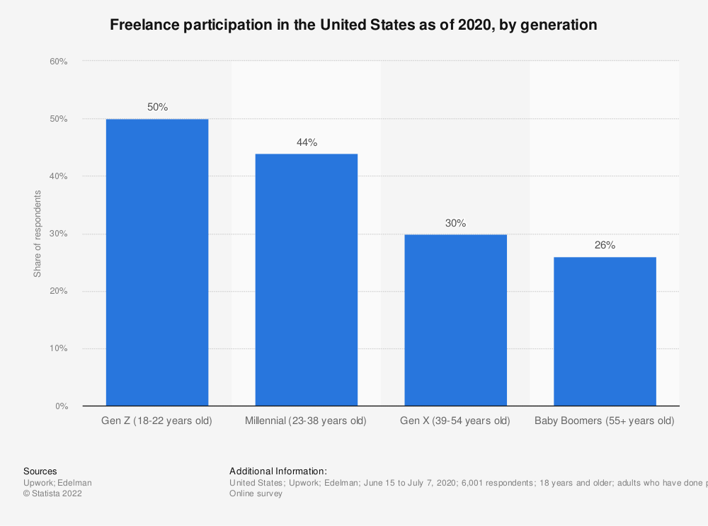 Statistic: Freelance participation in the United States as of 2020, by generation   Statista