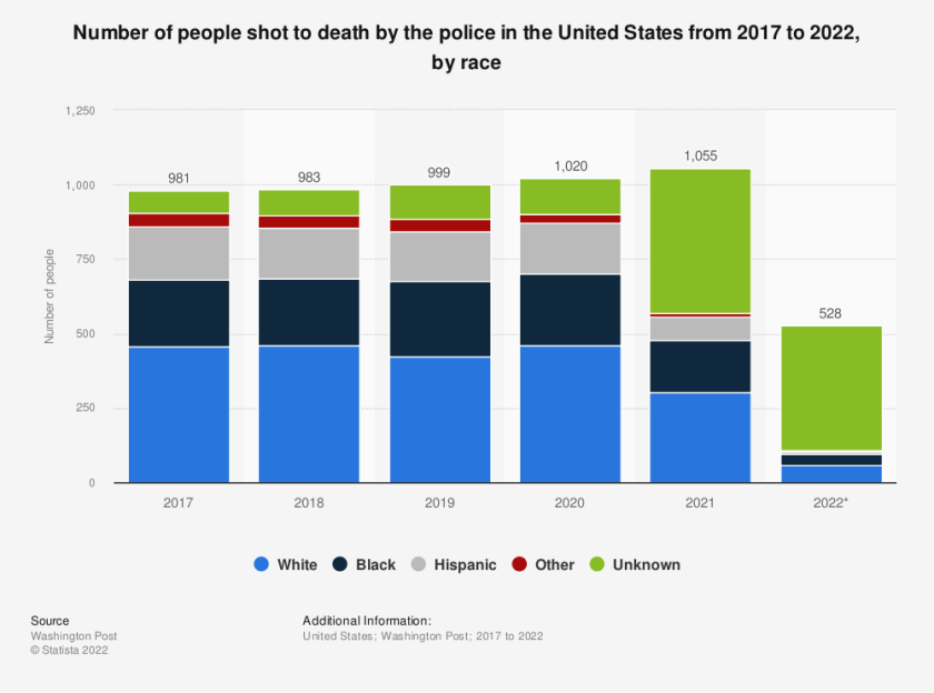 Statistic: Number of people shot to death by the police in the United States from 2017 to 2020, by race | Statista