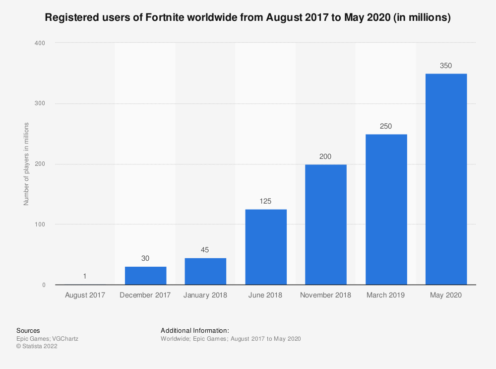 Statistic: Number of registered users of Fortnite worldwide from August 2017 to March 2019 (in millions) | Statista