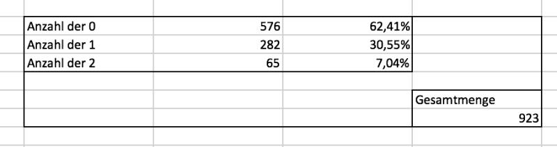 Ergebnisse der dritten Fibonacci-Testreihe im EUR/USD